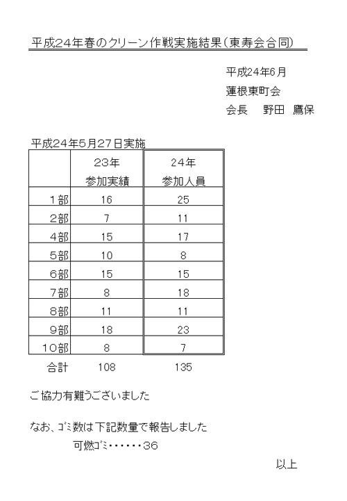 H24クリーン作戦実施結果/蓮根東町会.jpg