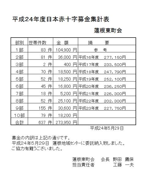 H24赤十字募金報告/蓮根東町会.jpg
