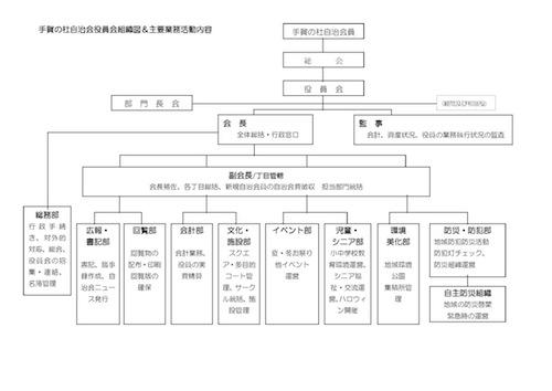 手賀の杜自治会役員会組織図&業務案内_ページ_1.jpg