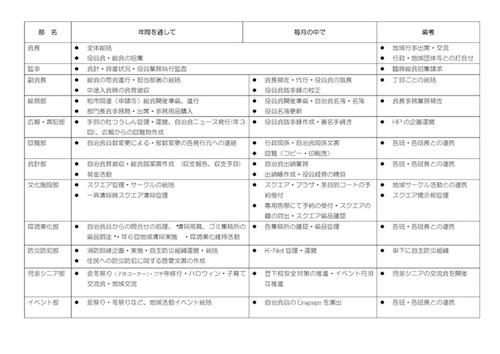 手賀の杜自治会役員会組織図&業務案内_ページ_2.jpg