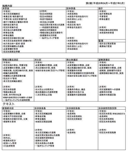 第2期_手賀の杜自主防災組織図02.jpg